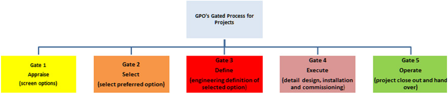 Gated Process for Projects Flowchart